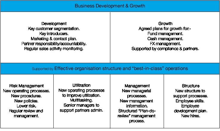 Case Study no 47 - Business Dev
