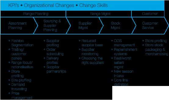 Case Study no 8 - Retail transformation