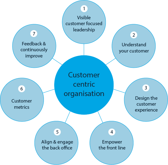 Importance of customer-focused business plan